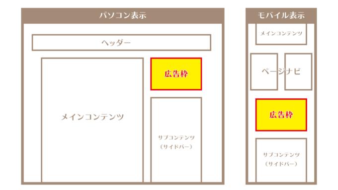 ブログ広告枠エリア説明図