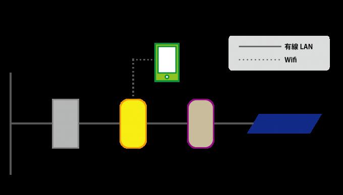 変更前のネットワーク構成