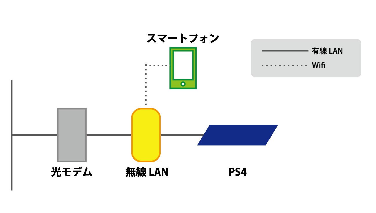 変更後のネットワーク構成